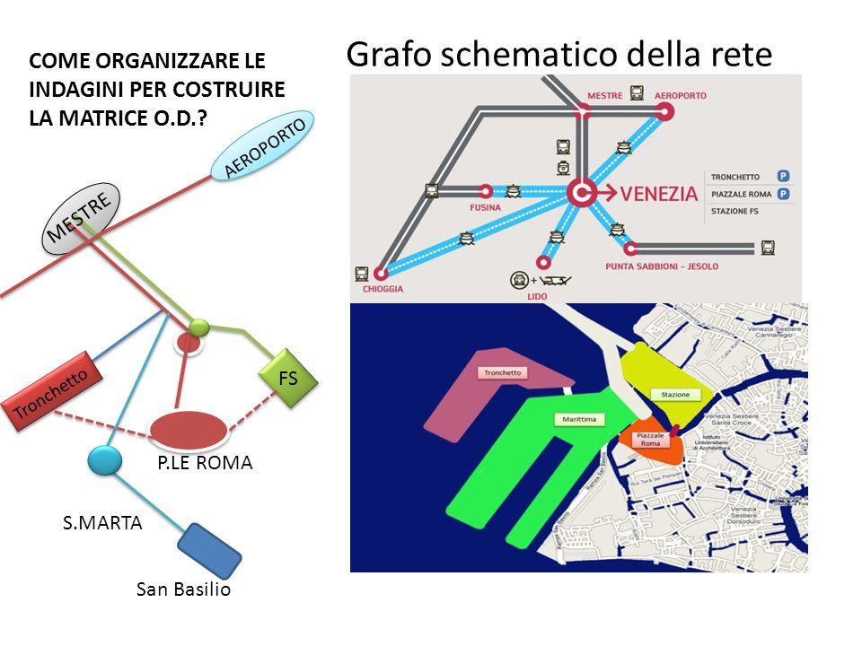 COME ORGANIZZARE LE INDAGINI PER COSTRUIRE LA MATRICE O.D.? Grafo schematico della rete FS P.LE ROMA S.MARTA MESTRE AEROPORTO Tronchetto San Basilio