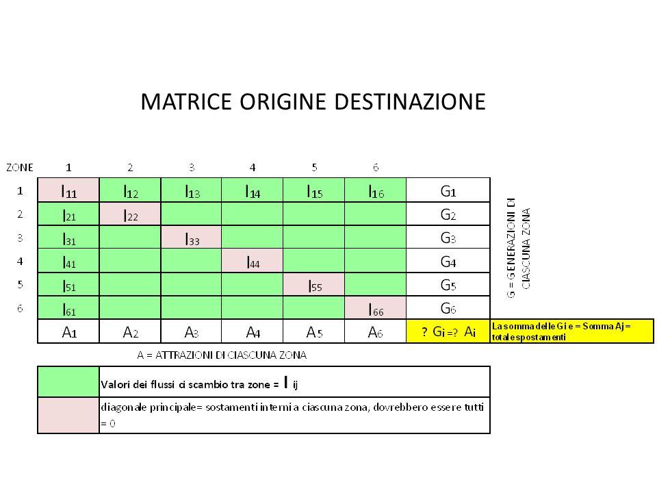 COME ORGANIZZARE LE INDAGINI PER COSTRUIRE LA MATRICE O.D..