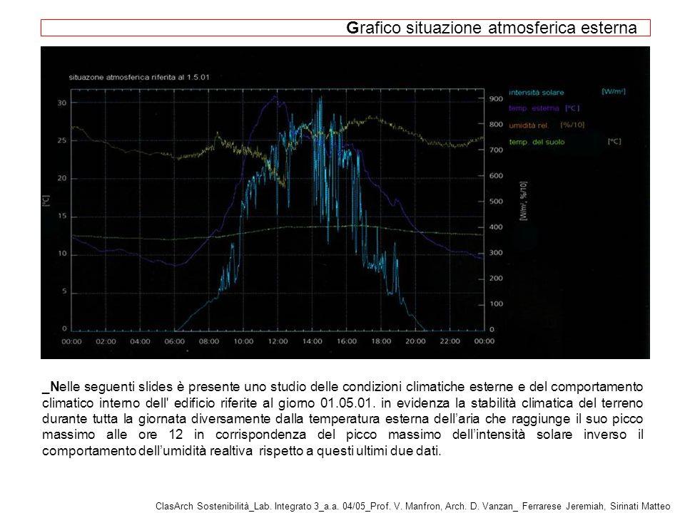 Grafico situazione atmosferica esterna _Nelle seguenti slides è presente uno studio delle condizioni climatiche esterne e del comportamento climatico interno dell edificio riferite al giorno 01.05.01.