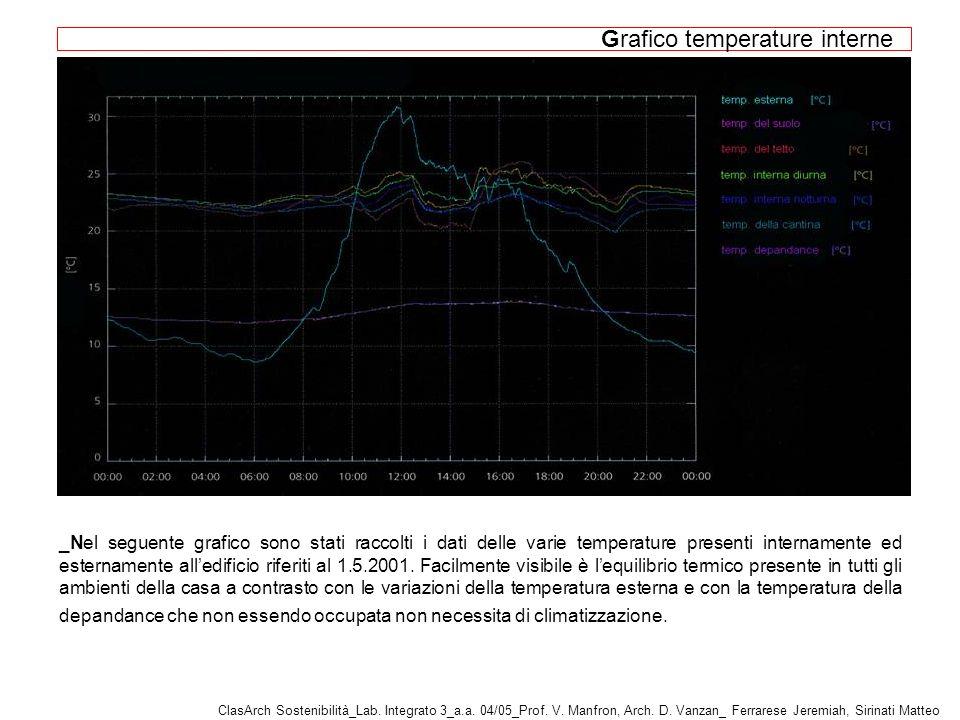 _Nel seguente grafico sono stati raccolti i dati delle varie temperature presenti internamente ed esternamente alledificio riferiti al 1.5.2001.