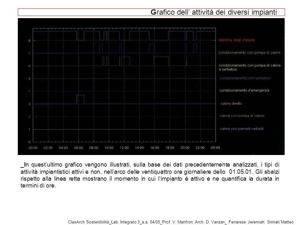Grafico dell attività dei diversi impianti _In questultimo grafico vengono illustrati, sulla base dei dati precedentemente analizzati, i tipi di attività impiantistici attivi e non, nellarco delle ventiquattro ore giornaliere dello 01.05.01.