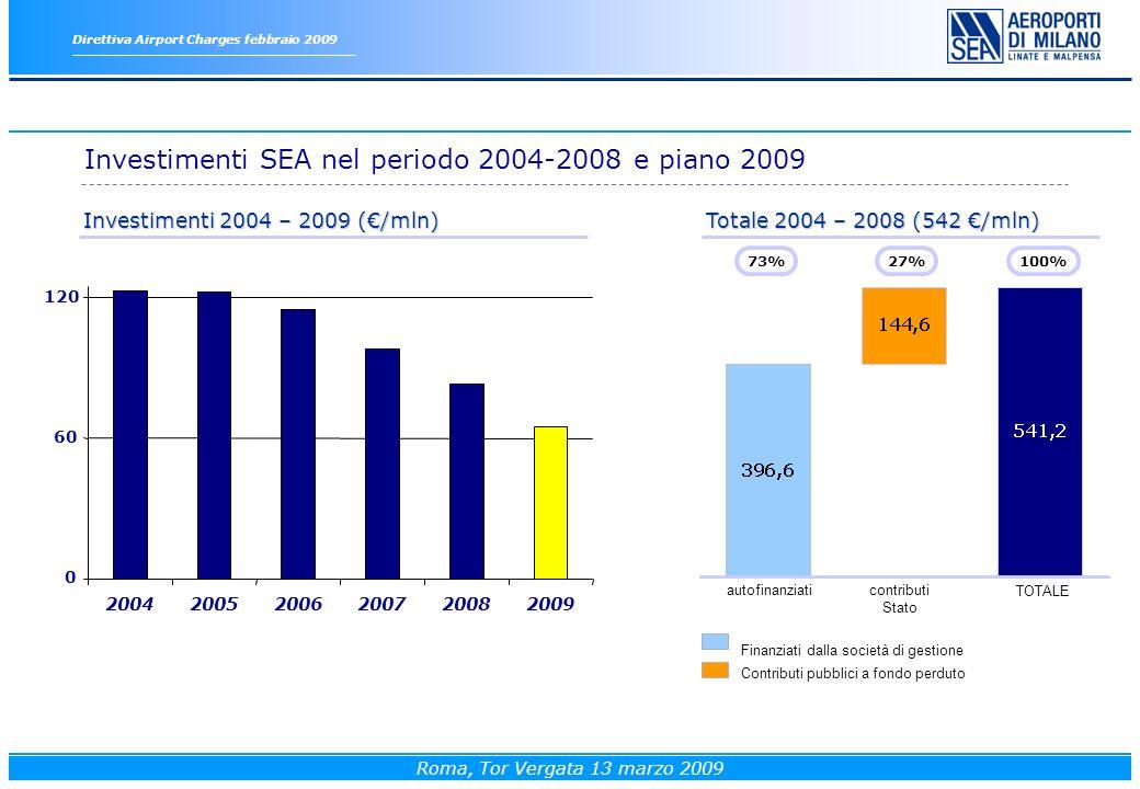 Direttiva Airport Charges febbraio 2009 Roma, Tor Vergata 13 marzo 2009 TOTALE autofinanziaticontributi Stato Finanziati dalla società di gestione 73% Contributi pubblici a fondo perduto 27%100% Investimenti 2004 – 2009 (/mln) Totale 2004 – 2008 (542 /mln) Investimenti SEA nel periodo 2004-2008 e piano 2009 0 60 120 200420052006200720082009