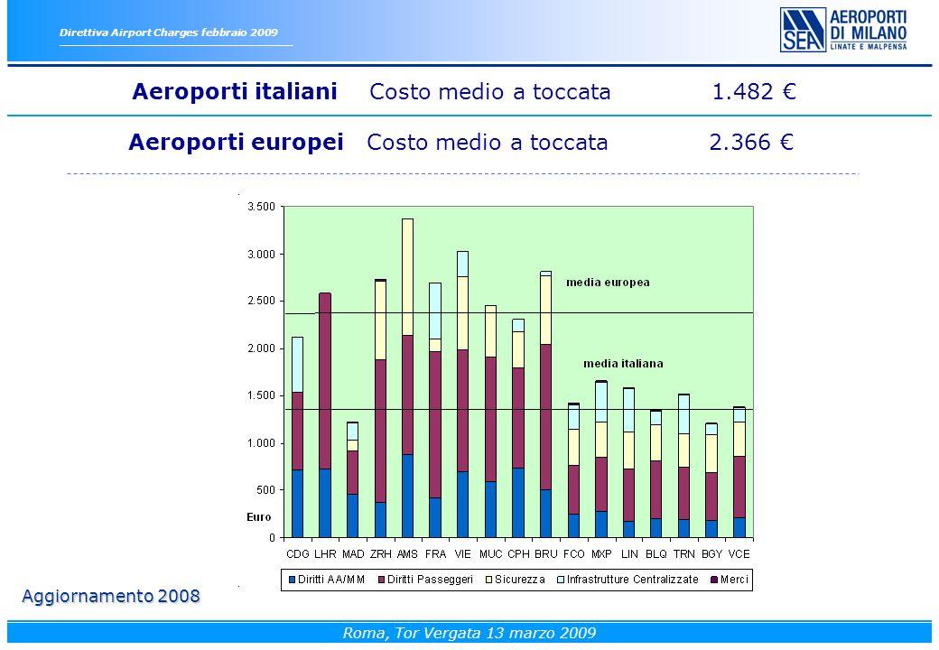 Direttiva Airport Charges febbraio 2009 Roma, Tor Vergata 13 marzo 2009 Aeroporti europei Costo medio a toccata 2.366 Aggiornamento 2008 Aeroporti italiani Costo medio a toccata 1.482
