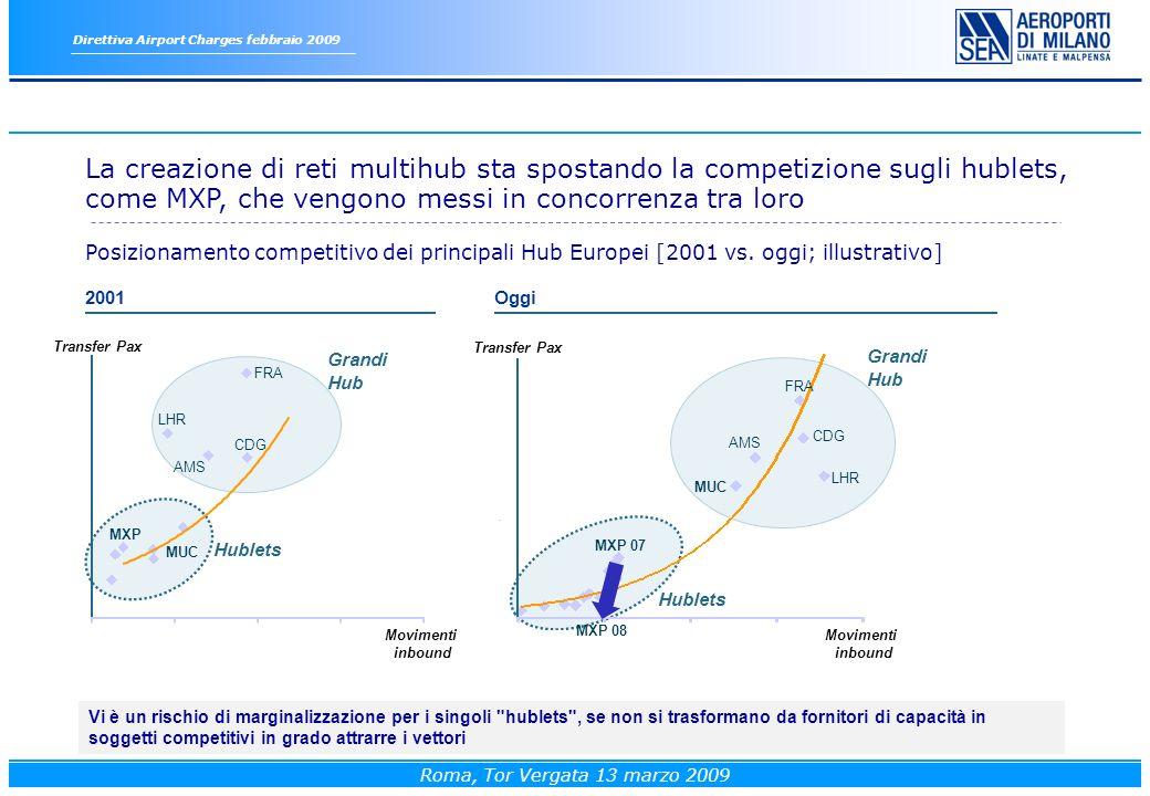 La creazione di reti multihub sta spostando la competizione sugli hublets, come MXP, che vengono messi in concorrenza tra loro Posizionamento competitivo dei principali Hub Europei [2001 vs.