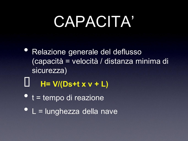 CAPACITA Relazione generale del deflusso (capacità = velocità / distanza minima di sicurezza) H= V/(Ds+t x v + L) t = tempo di reazione L = lunghezza