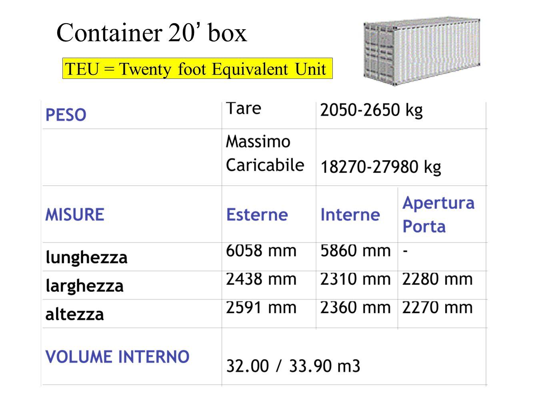 Container 20 box TEU = Twenty foot Equivalent Unit