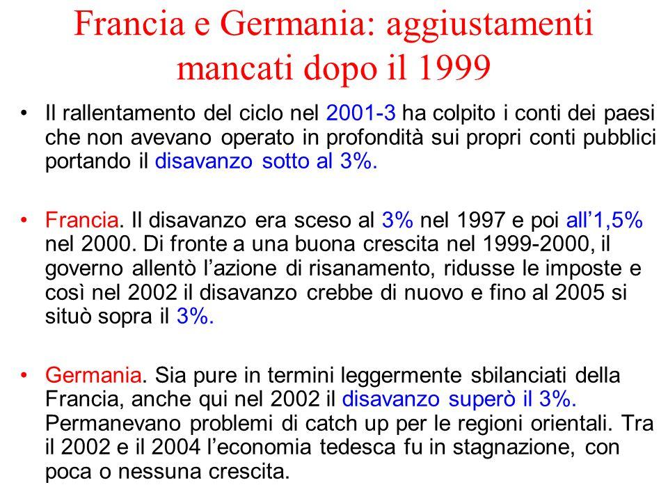 Francia e Germania: aggiustamenti mancati dopo il 1999 Il rallentamento del ciclo nel 2001-3 ha colpito i conti dei paesi che non avevano operato in p