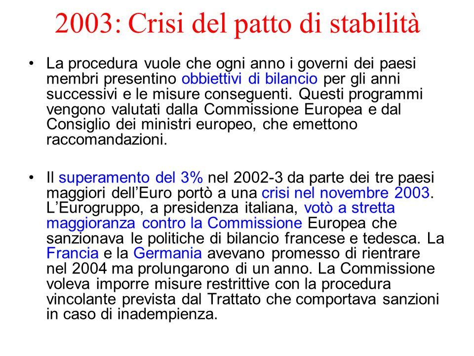 2003: Crisi del patto di stabilità La procedura vuole che ogni anno i governi dei paesi membri presentino obbiettivi di bilancio per gli anni successi