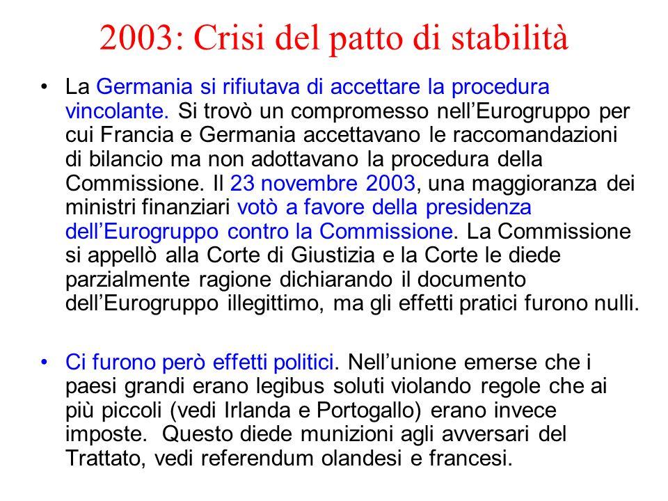 2003: Crisi del patto di stabilità La Germania si rifiutava di accettare la procedura vincolante. Si trovò un compromesso nellEurogruppo per cui Franc