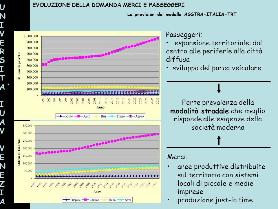 UNIVERSITAIUAVVENEZIAUNIVERSITAIUAVVENEZIA Le previsioni del modello ASSTRA-ITALIA-TRT EVOLUZIONE DELLA DOMANDA MERCI E PASSEGGERI Merci: aree produtt