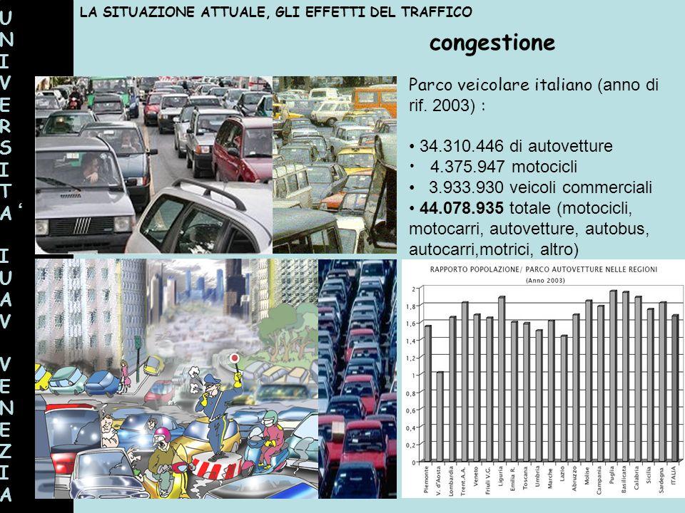 UNIVERSITAIUAVVENEZIAUNIVERSITAIUAVVENEZIA congestione LA SITUAZIONE ATTUALE, GLI EFFETTI DEL TRAFFICO Parco veicolare italiano (anno di rif. 2003) :