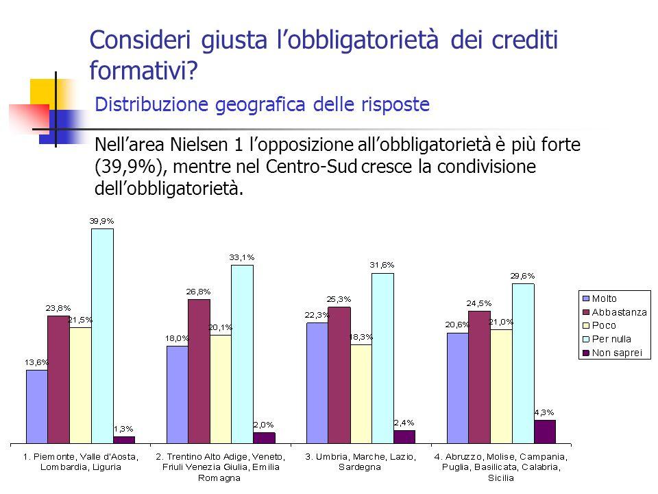 Consideri giusta lobbligatorietà dei crediti formativi.