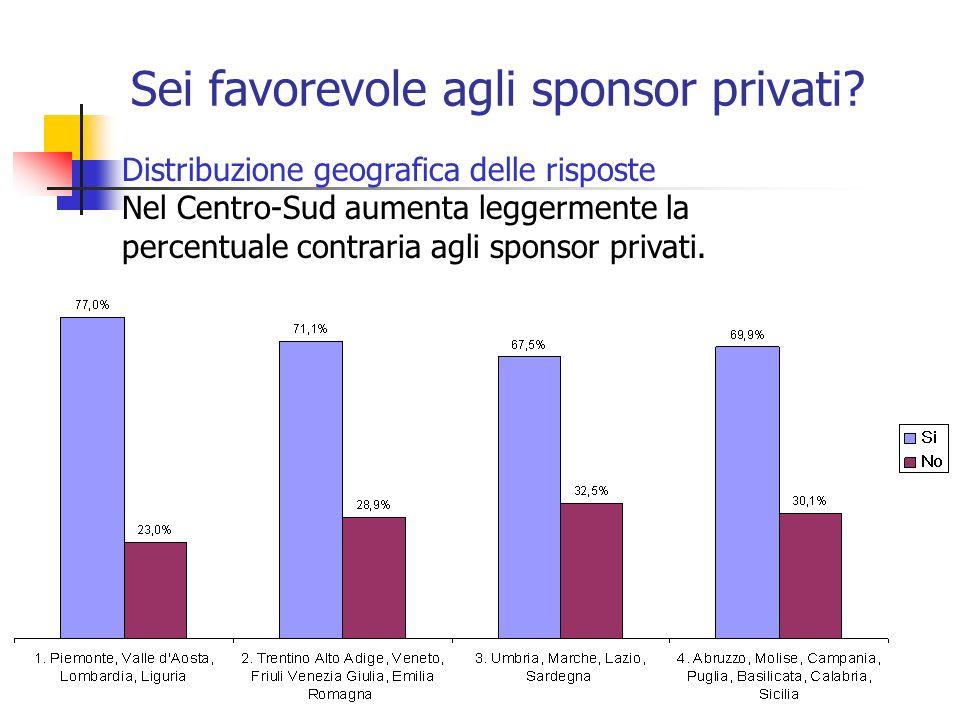 Sei favorevole agli sponsor privati.