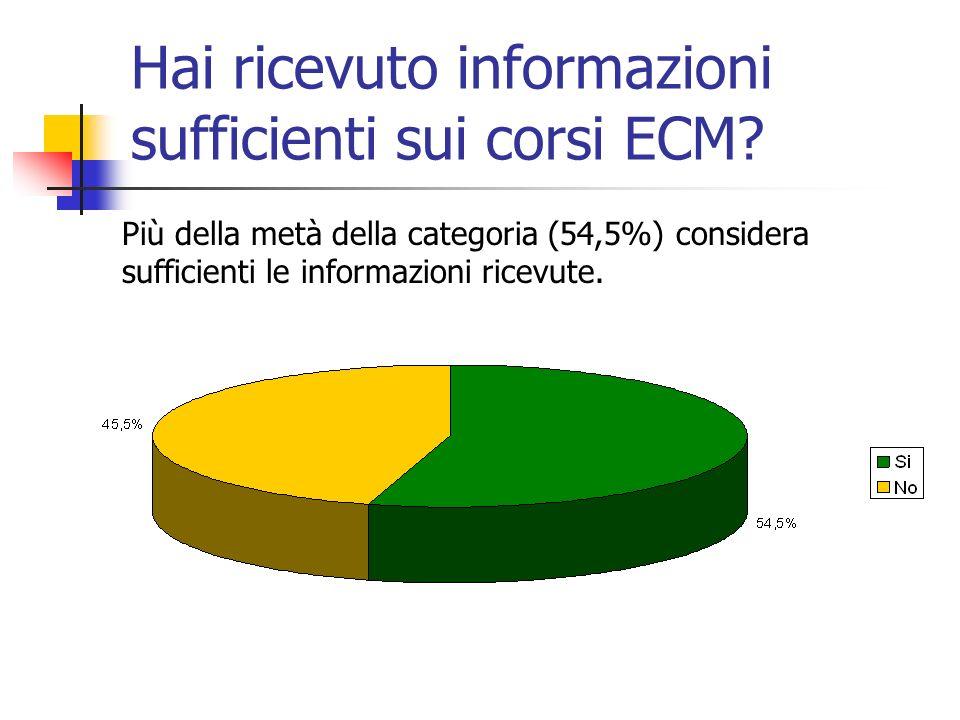 Hai ricevuto informazioni sufficienti sui corsi ECM.