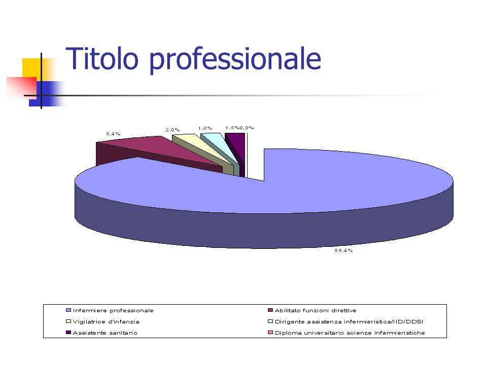 Titolo professionale