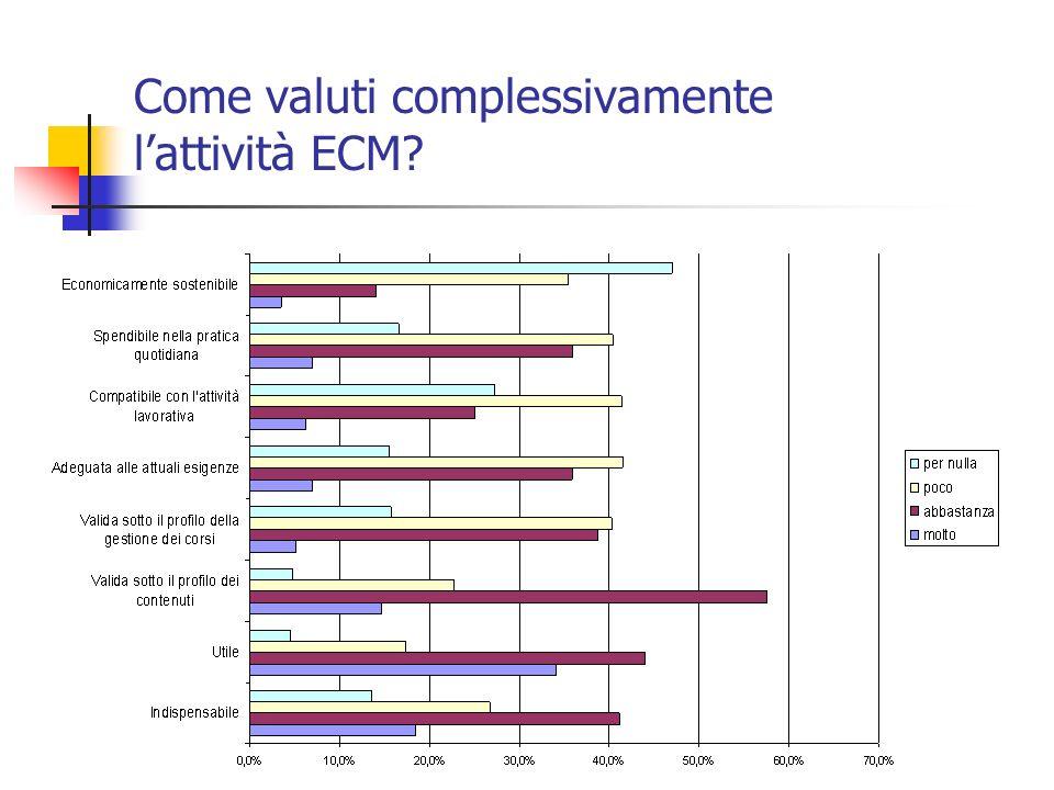 Come valuti complessivamente lattività ECM