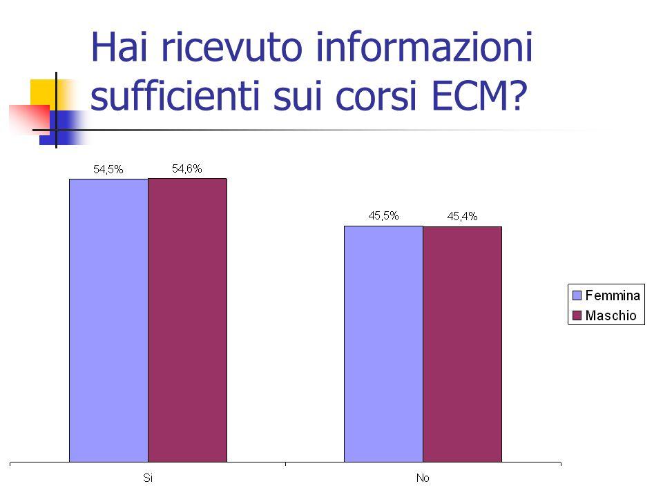 Hai ricevuto informazioni sufficienti sui corsi ECM