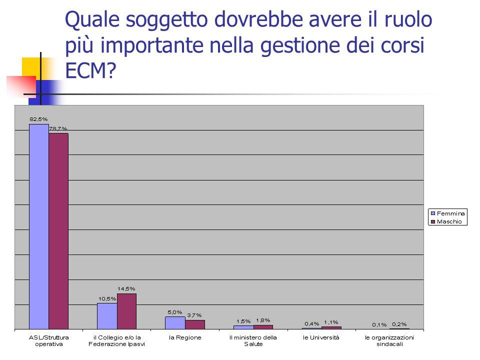 Quale soggetto dovrebbe avere il ruolo più importante nella gestione dei corsi ECM?