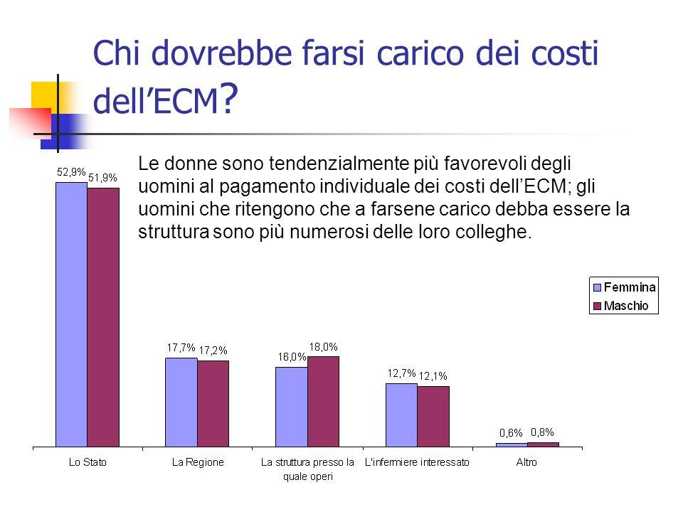 Chi dovrebbe farsi carico dei costi dellECM .