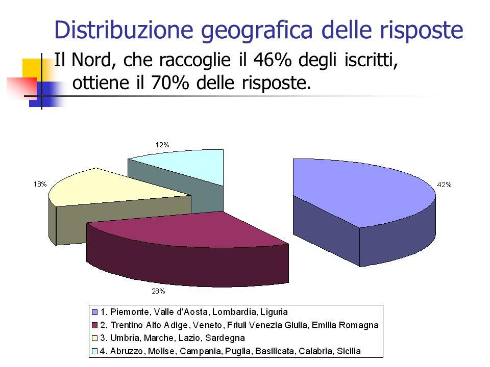 Distribuzione geografica delle risposte Il Nord, che raccoglie il 46% degli iscritti, ottiene il 70% delle risposte.