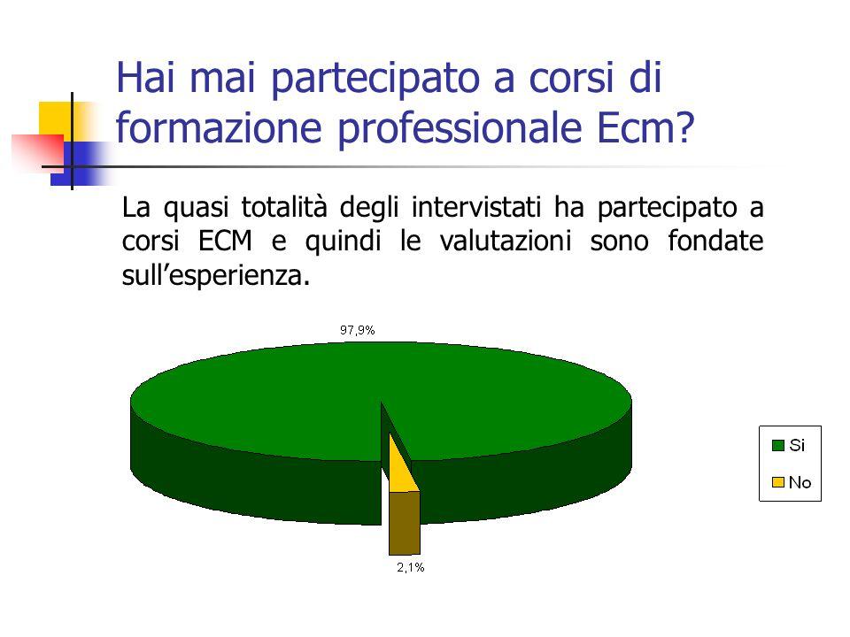 Hai mai partecipato a corsi di formazione professionale Ecm.