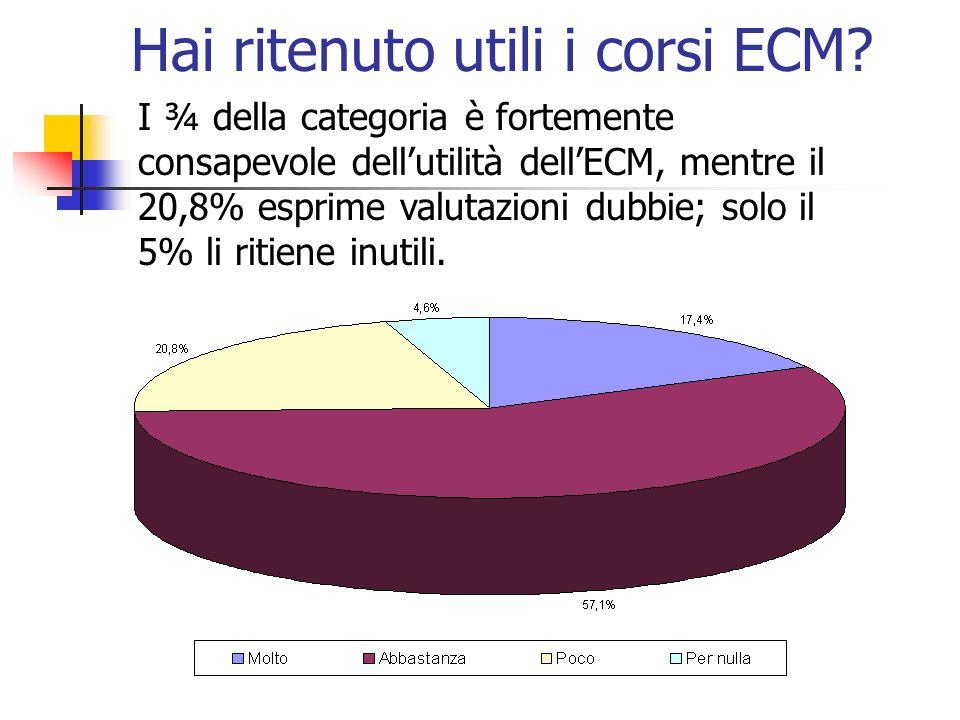 Hai ritenuto utili i corsi ECM.