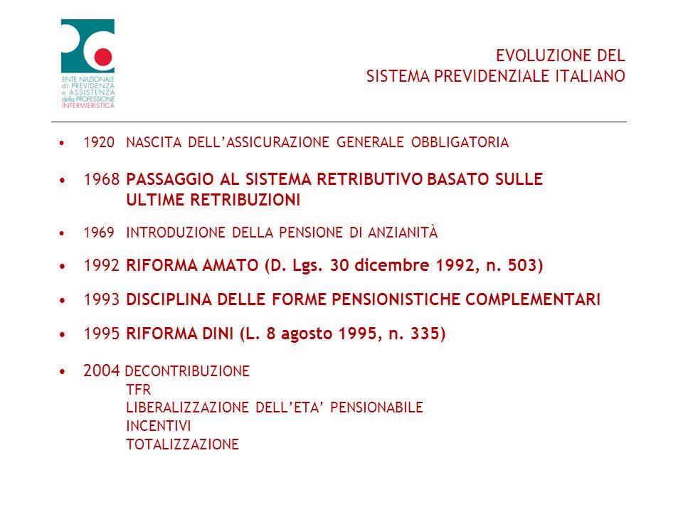 EVOLUZIONE DEL SISTEMA PREVIDENZIALE ITALIANO 1920NASCITA DELLASSICURAZIONE GENERALE OBBLIGATORIA 1968 PASSAGGIO AL SISTEMA RETRIBUTIVO BASATO SULLE U