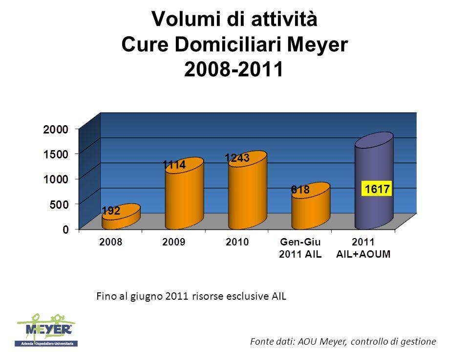 Volumi di attività Cure Domiciliari Meyer 2008-2011 Fonte dati: AOU Meyer, controllo di gestione Fino al giugno 2011 risorse esclusive AIL