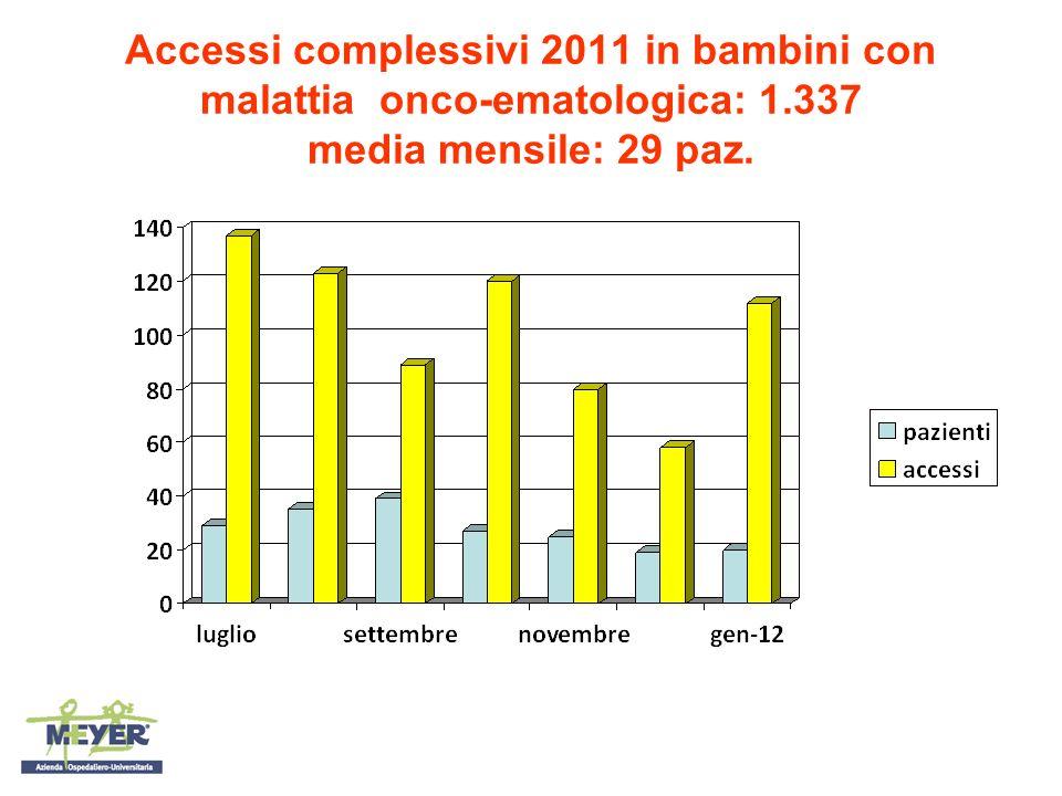 Accessi complessivi 2011 in bambini con malattia onco-ematologica: 1.337 media mensile: 29 paz.