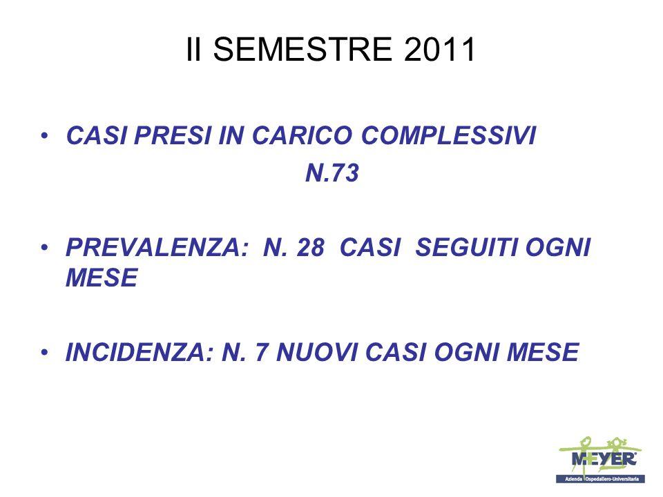 II SEMESTRE 2011 CASI PRESI IN CARICO COMPLESSIVI N.73 PREVALENZA: N. 28 CASI SEGUITI OGNI MESE INCIDENZA: N. 7 NUOVI CASI OGNI MESE