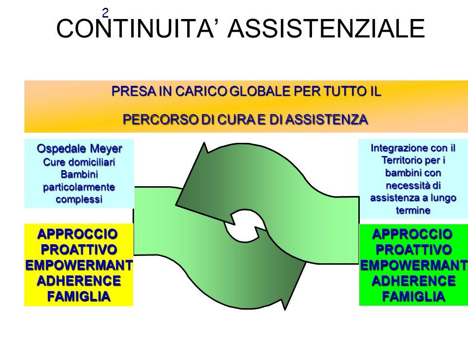 Cure domiciliari Stretta integrazione con lospedale Un solo processo senza interruzioni Specifica competenza pediatrica