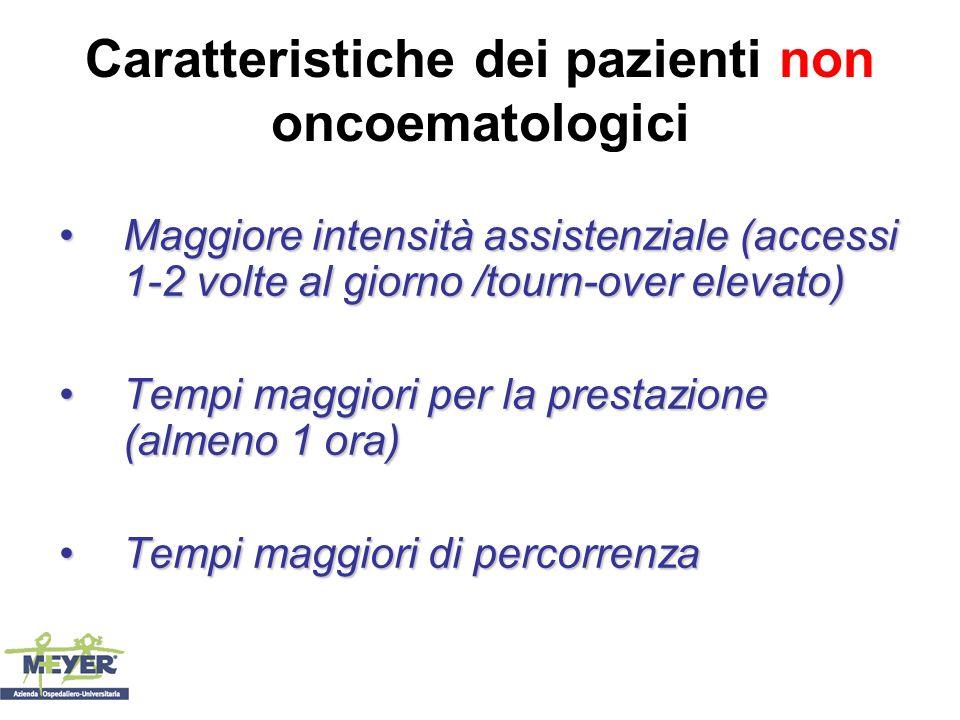 Caratteristiche dei pazienti non oncoematologici Maggiore intensità assistenziale (accessi 1-2 volte al giorno /tourn-over elevato)Maggiore intensità