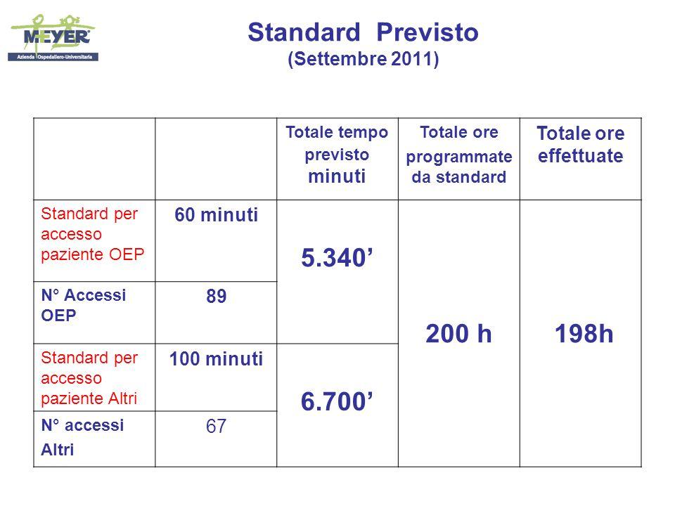 Standard Previsto (Settembre 2011) Totale tempo previsto minuti Totale ore programmate da standard Totale ore effettuate Standard per accesso paziente