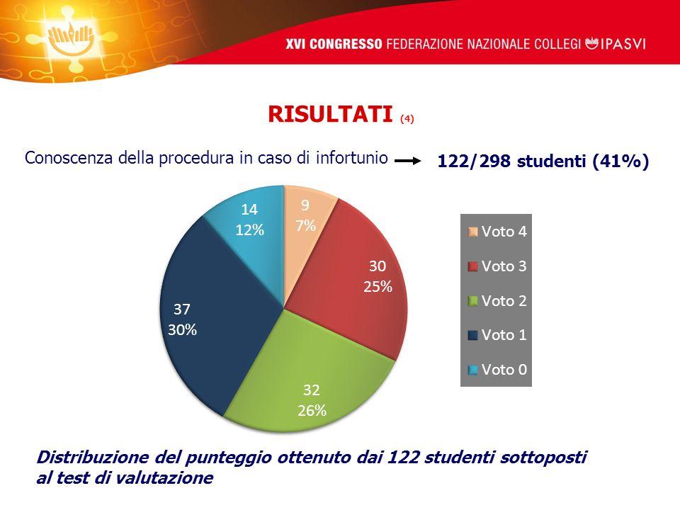 RISULTATI (4) Conoscenza della procedura in caso di infortunio Distribuzione del punteggio ottenuto dai 122 studenti sottoposti al test di valutazione 122/298 studenti (41%)