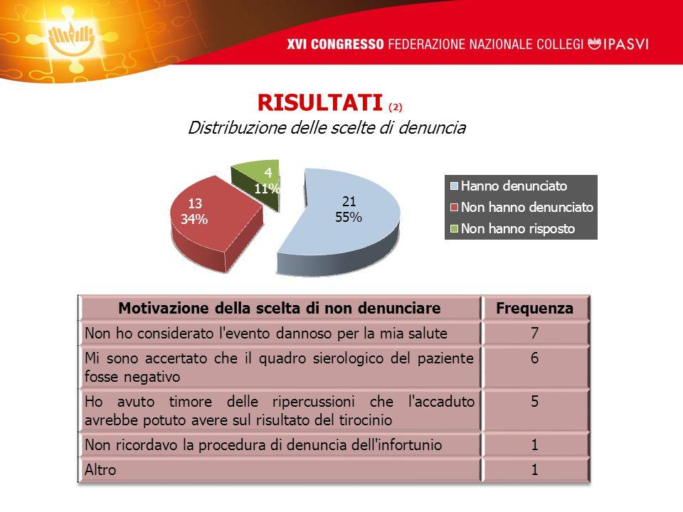 Distribuzione delle scelte di denuncia RISULTATI (2)