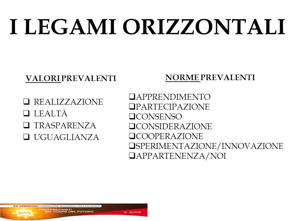 I LEGAMI ORIZZONTALI VALORI PREVALENTI REALIZZAZIONE LEALTÀ TRASPARENZA UGUAGLIANZA NORME PREVALENTI APPRENDIMENTO PARTECIPAZIONE CONSENSO CONSIDERAZIONE COOPERAZIONE SPERIMENTAZIONE/INNOVAZIONE APPARTENENZA/NOI