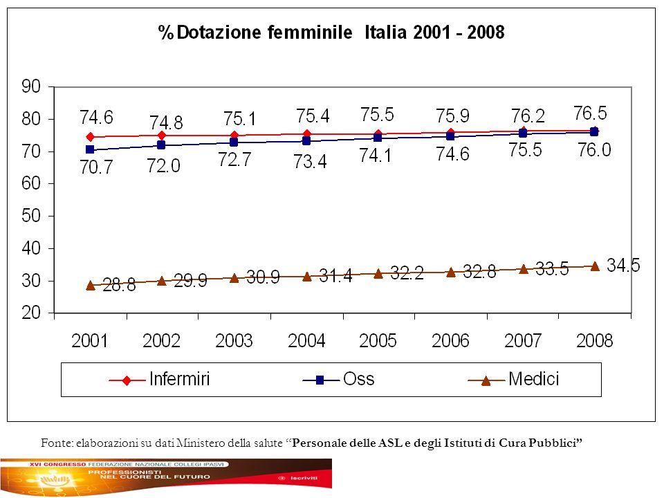 Fonte: elaborazioni su dati Ministero della salute Personale delle ASL e degli Istituti di Cura Pubblici
