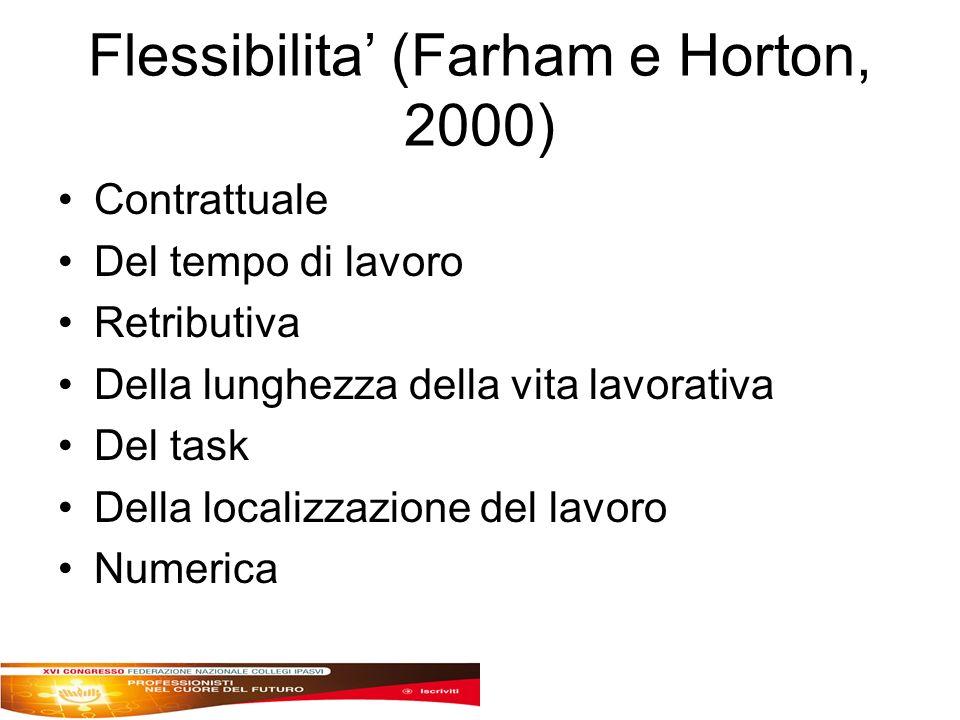Flessibilita (Farham e Horton, 2000) Contrattuale Del tempo di lavoro Retributiva Della lunghezza della vita lavorativa Del task Della localizzazione del lavoro Numerica