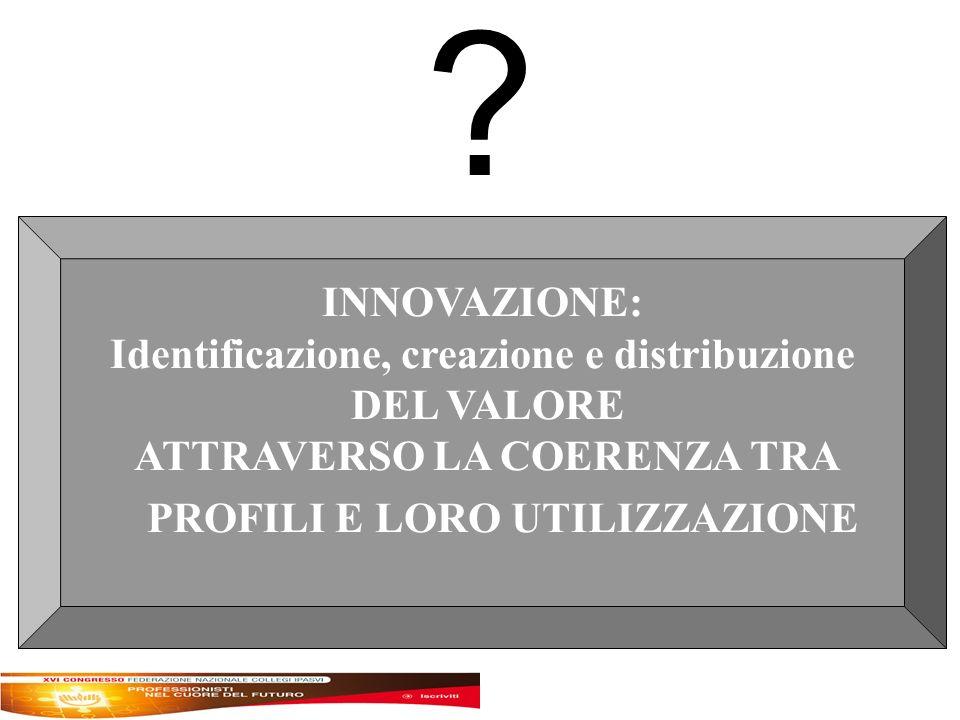 INNOVAZIONE: Identificazione, creazione e distribuzione DEL VALORE ATTRAVERSO LA COERENZA TRA PROFILI E LORO UTILIZZAZIONE
