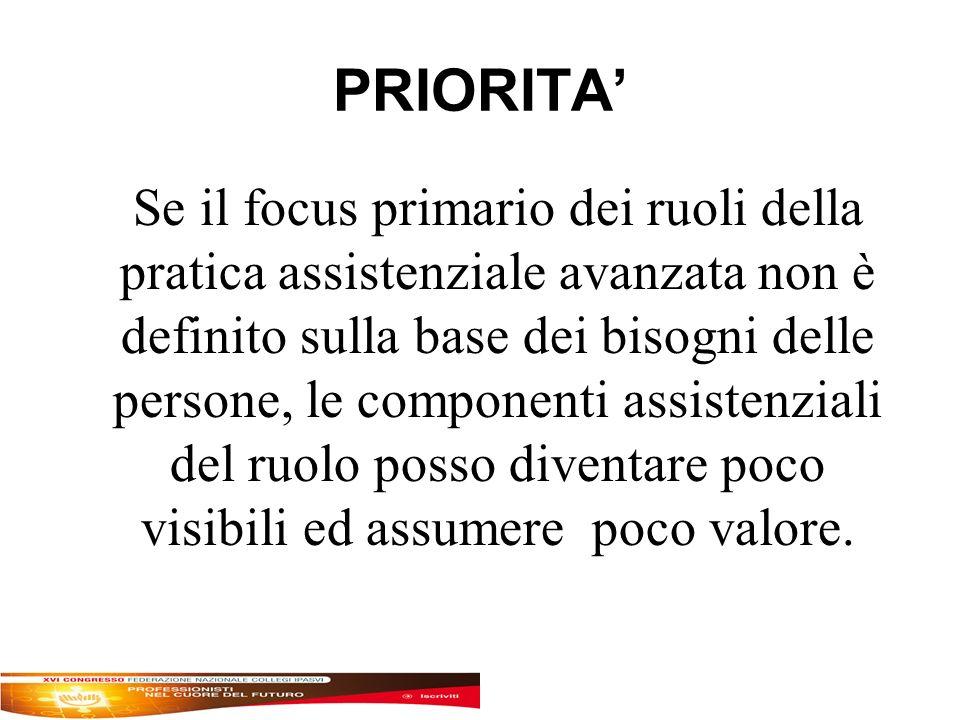 PRIORITA Se il focus primario dei ruoli della pratica assistenziale avanzata non è definito sulla base dei bisogni delle persone, le componenti assistenziali del ruolo posso diventare poco visibili ed assumere poco valore.