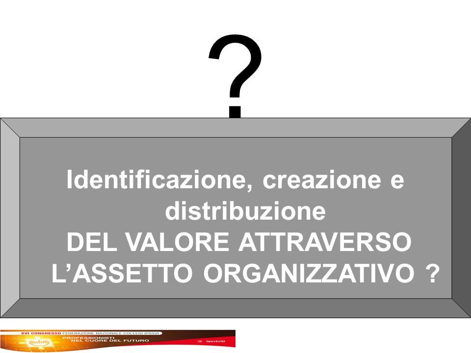Identificazione, creazione e distribuzione DEL VALORE ATTRAVERSO LASSETTO ORGANIZZATIVO