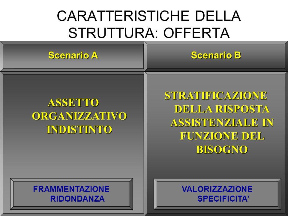 CARATTERISTICHE DELLA STRUTTURA: OFFERTA ASSETTO ORGANIZZATIVO INDISTINTO Scenario A STRATIFICAZIONE DELLA RISPOSTA ASSISTENZIALE IN FUNZIONE DEL BISOGNO Scenario B FRAMMENTAZIONE RIDONDANZA VALORIZZAZIONE SPECIFICITA