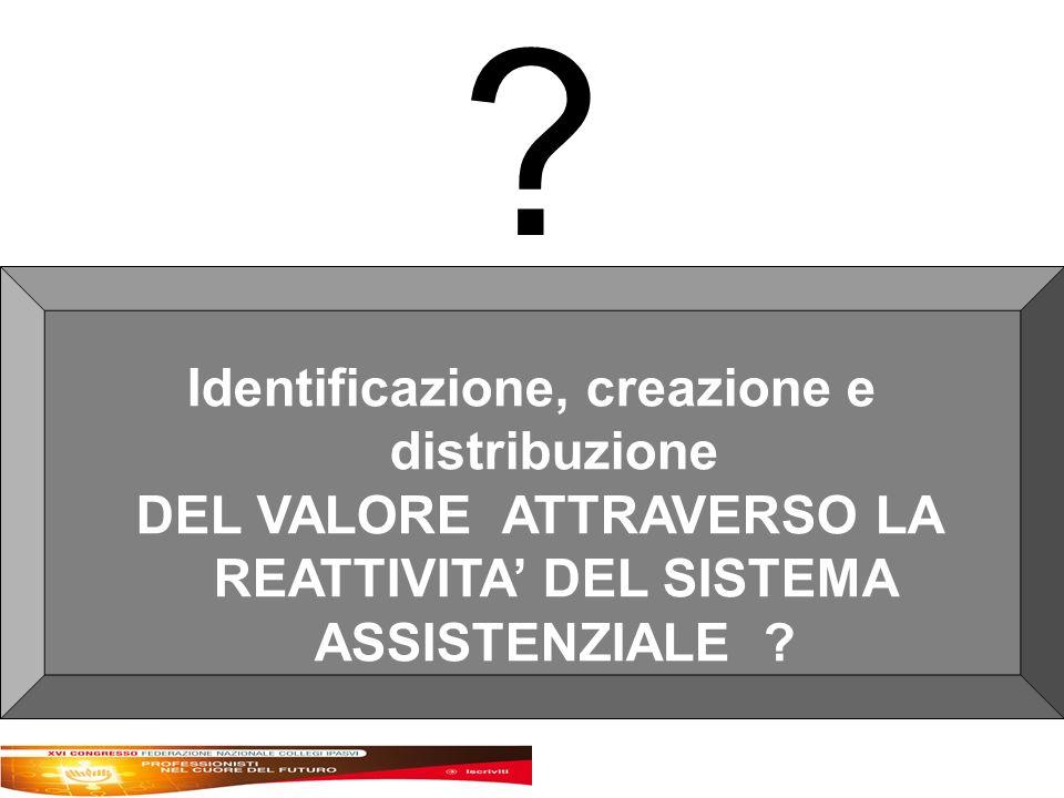 Identificazione, creazione e distribuzione DEL VALORE ATTRAVERSO LA REATTIVITA DEL SISTEMA ASSISTENZIALE