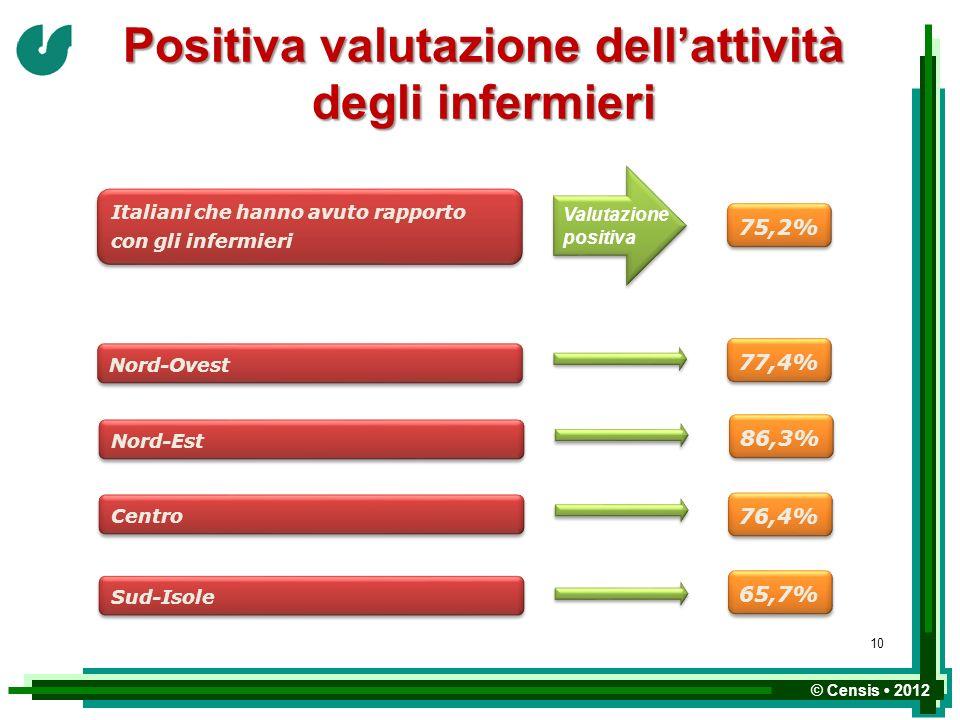 © Censis 2012 Positiva valutazione dellattività degli infermieri Nord-Est 86,3% Centro 76,4% Sud-Isole 65,7% Nord-Ovest 77,4% Italiani che hanno avuto