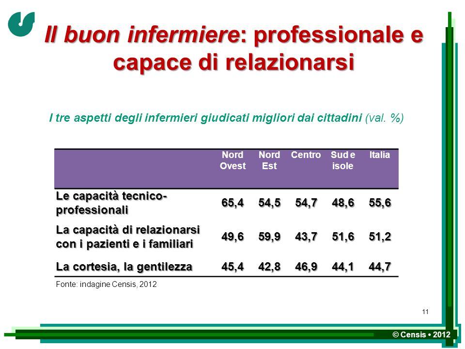 © Censis 2012 Il buon infermiere: professionale e capace di relazionarsi Nord Ovest Nord Est CentroSud e isole Italia Le capacità tecnico- professiona