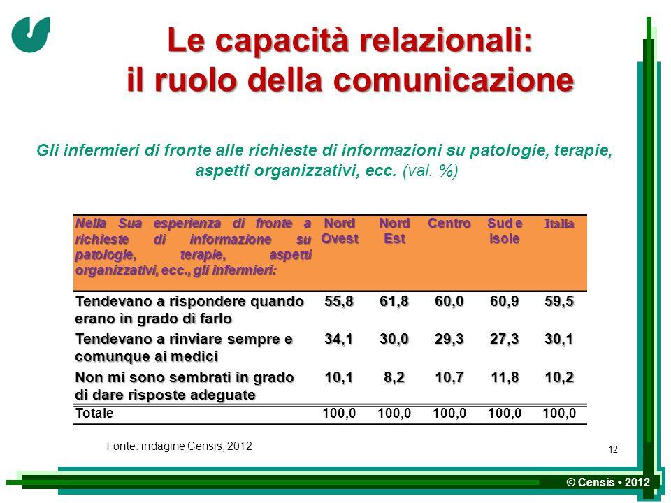 © Censis 2012 Le capacità relazionali: il ruolo della comunicazione Nella Sua esperienza di fronte a richieste di informazione su patologie, terapie,