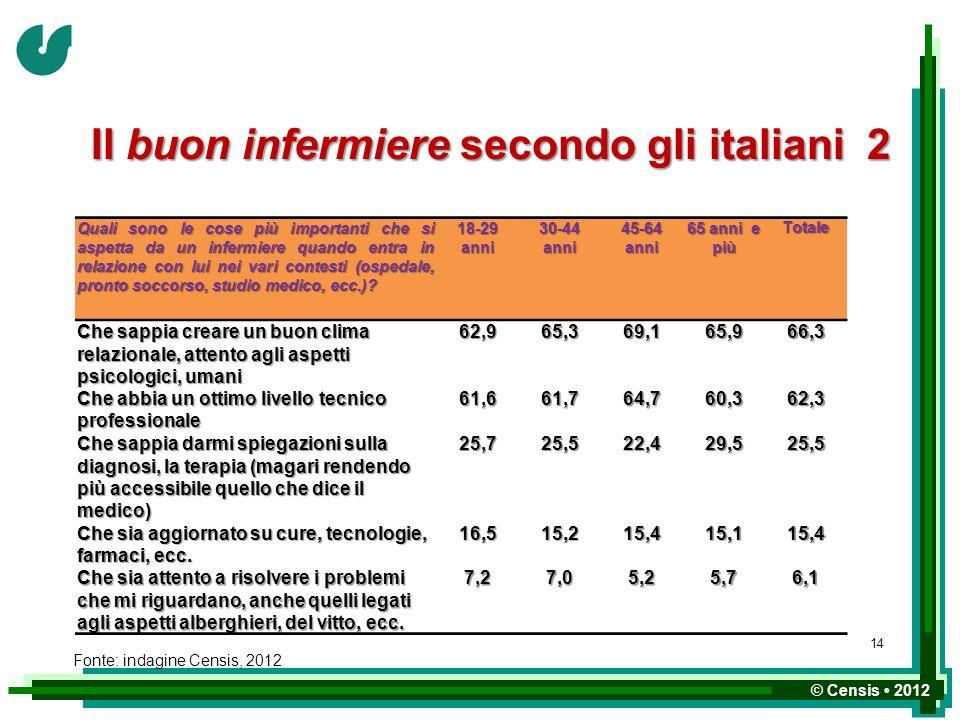 © Censis 2012 Il buon infermiere secondo gli italiani 2 Quali sono le cose più importanti che si aspetta da un infermiere quando entra in relazione co