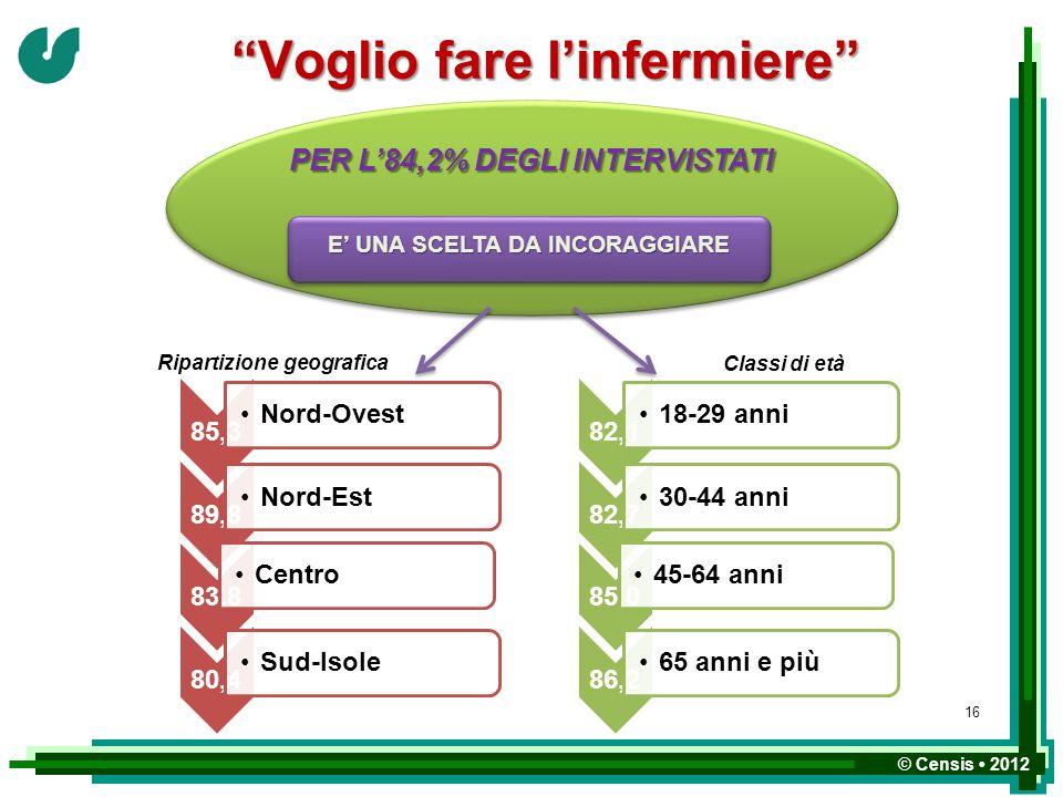 © Censis 2012 Voglio fare linfermiere PER L84,2% DEGLI INTERVISTATI 82,1 18-29 anni 82,7 30-44 anni 85,0 45-64 anni 86,2 65 anni e più Classi di età E
