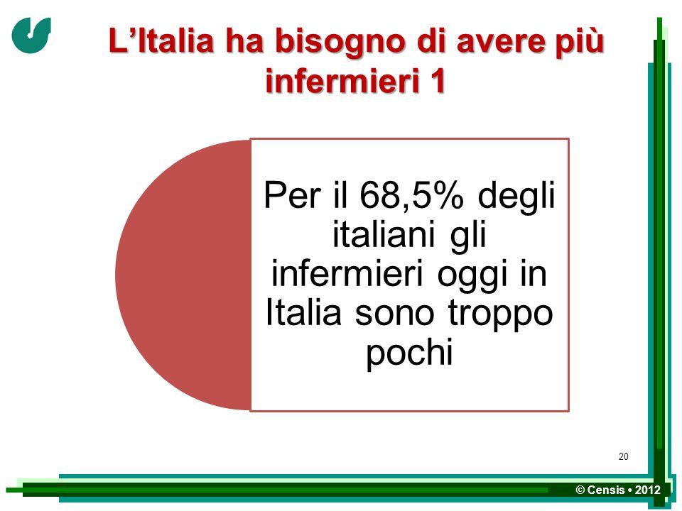 © Censis 2012 LItalia ha bisogno di avere più infermieri 1 Per il 68,5% degli italiani gli infermieri oggi in Italia sono troppo pochi 20