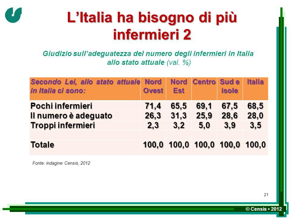 © Censis 2012 LItalia ha bisogno di più infermieri 2 Giudizio sulladeguatezza del numero degli infermieri in Italia allo stato attuale (val. %) Second